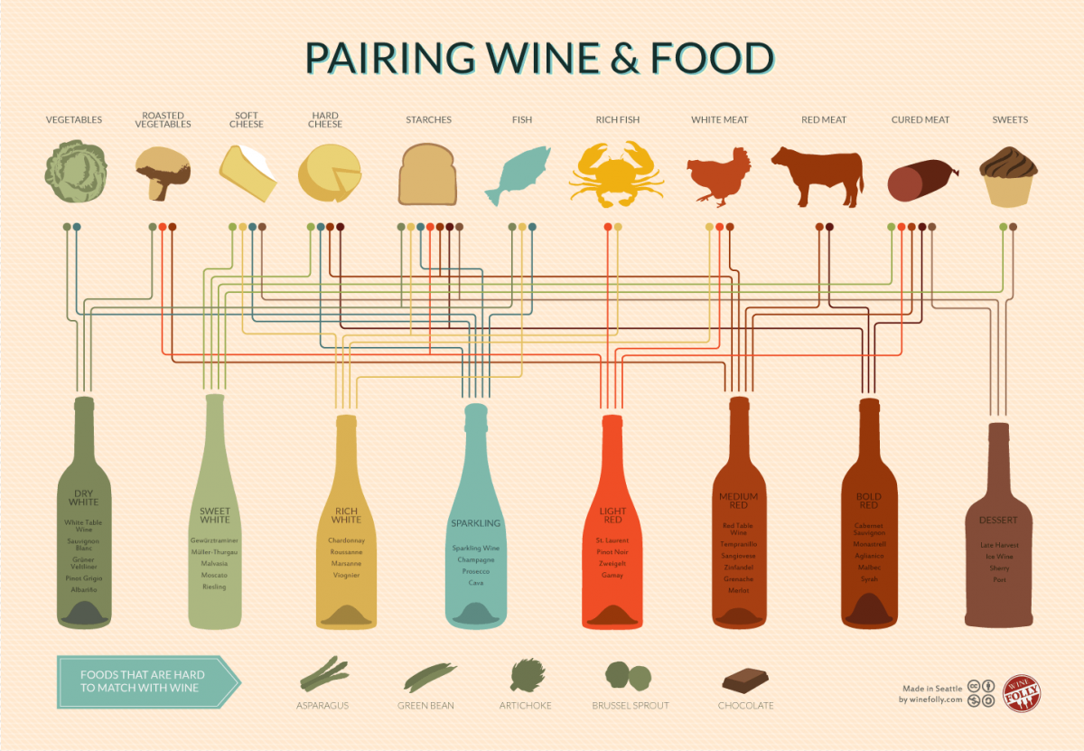 Tips for Pairing Red Wine with Food
